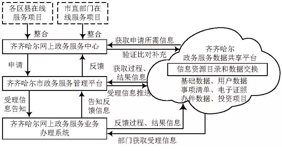 """齐齐哈尔市:智慧城市战略下""""互联网+政务""""平台技术体系"""